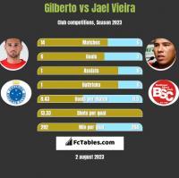 Gilberto vs Jael Vieira h2h player stats