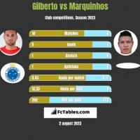 Gilberto vs Marquinhos h2h player stats