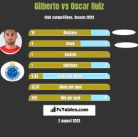 Gilberto vs Oscar Ruiz h2h player stats
