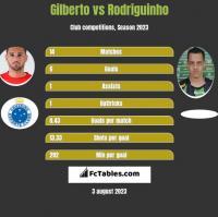 Gilberto vs Rodriguinho h2h player stats
