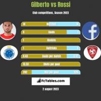 Gilberto vs Rossi h2h player stats