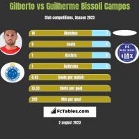 Gilberto vs Guilherme Bissoli Campos h2h player stats