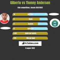 Gilberto vs Thonny Anderson h2h player stats