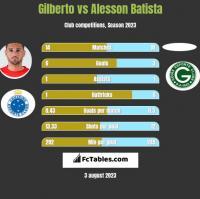 Gilberto vs Alesson Batista h2h player stats
