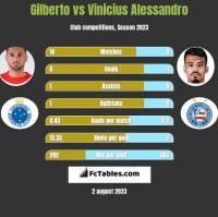 Gilberto vs Vinicius Alessandro h2h player stats