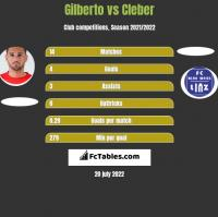 Gilberto vs Cleber h2h player stats