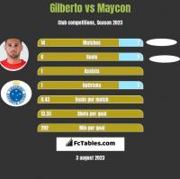 Gilberto vs Maycon h2h player stats