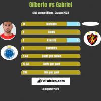 Gilberto vs Gabriel h2h player stats