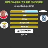 Gilberto Junior vs Alan Czerwiński h2h player stats