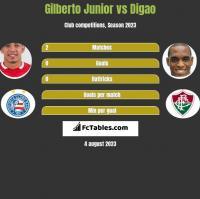 Gilberto Junior vs Digao h2h player stats