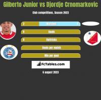 Gilberto Junior vs Djordje Crnomarkovic h2h player stats