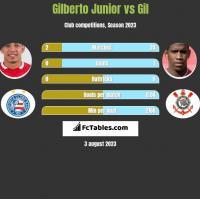 Gilberto Junior vs Gil h2h player stats