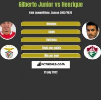 Gilberto Junior vs Henrique h2h player stats