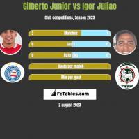 Gilberto Junior vs Igor Juliao h2h player stats