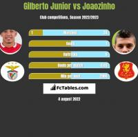 Gilberto Junior vs Joaozinho h2h player stats