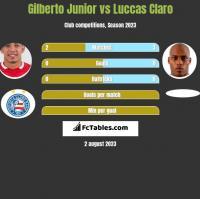 Gilberto Junior vs Luccas Claro h2h player stats