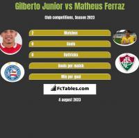 Gilberto Junior vs Matheus Ferraz h2h player stats