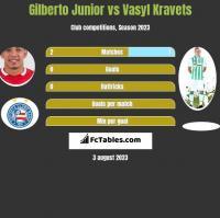 Gilberto Junior vs Vasyl Kravets h2h player stats