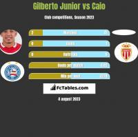 Gilberto Junior vs Caio h2h player stats