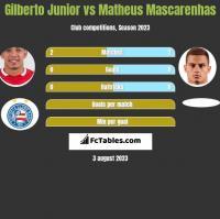 Gilberto Junior vs Matheus Mascarenhas h2h player stats