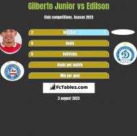 Gilberto Junior vs Edilson h2h player stats