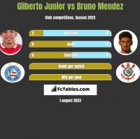 Gilberto Junior vs Bruno Mendez h2h player stats
