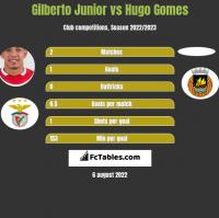 Gilberto Junior vs Hugo Gomes h2h player stats