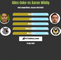 Giles Coke vs Aaron Wildig h2h player stats