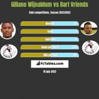 Giliano Wijnaldum vs Bart Vriends h2h player stats