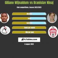 Giliano Wijnaldum vs Branislav Ninaj h2h player stats