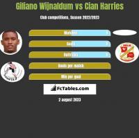 Giliano Wijnaldum vs Cian Harries h2h player stats