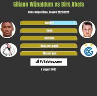 Giliano Wijnaldum vs Dirk Abels h2h player stats
