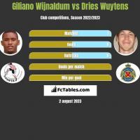 Giliano Wijnaldum vs Dries Wuytens h2h player stats