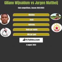 Giliano Wijnaldum vs Jurgen Mattheij h2h player stats