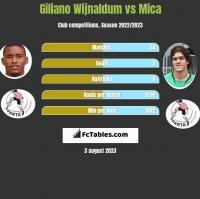Giliano Wijnaldum vs Mica h2h player stats