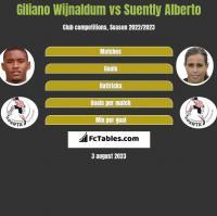 Giliano Wijnaldum vs Suently Alberto h2h player stats