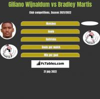 Giliano Wijnaldum vs Bradley Martis h2h player stats