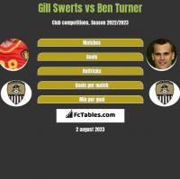 Gill Swerts vs Ben Turner h2h player stats