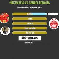 Gill Swerts vs Callum Roberts h2h player stats