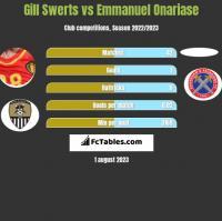 Gill Swerts vs Emmanuel Onariase h2h player stats