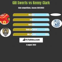 Gill Swerts vs Kenny Clark h2h player stats