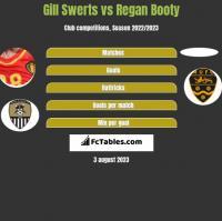 Gill Swerts vs Regan Booty h2h player stats