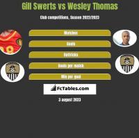 Gill Swerts vs Wesley Thomas h2h player stats