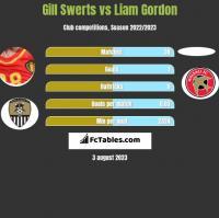 Gill Swerts vs Liam Gordon h2h player stats