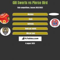 Gill Swerts vs Pierce Bird h2h player stats