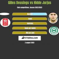 Gilles Deusings vs Hidde Jurjus h2h player stats