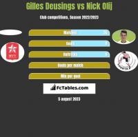 Gilles Deusings vs Nick Olij h2h player stats