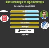 Gilles Deusings vs Nigel Bertrams h2h player stats