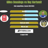 Gilles Deusings vs Roy Kortsmit h2h player stats