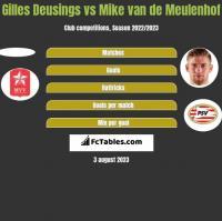 Gilles Deusings vs Mike van de Meulenhof h2h player stats